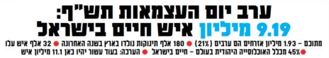 """""""ישראל היום"""", 27.4.2020"""