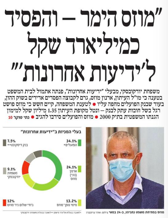 בקרוב יפורסמו בתקשורת בישראל הפרשות חמורות ביותר .וישראל שכבר ראתה הכול כבר לא תתפלא %D7%93%D7%94-%D7%9E%D7%A8%D7%A7%D7%A8