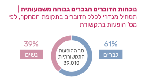 תמהיל מגדרי לכלל הדוברים בתקופת המחקר, לפי מספר הופעות בתקשורת (מתוך מחקר ייצוג נשים בשידורי הטלוויזיה, 3-4.2020, של חברת יפעת מחקרי מדיה)