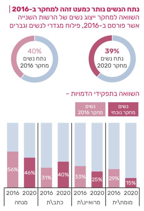 השוואה למחקר ייצוג נשים של הרשות השנייה אשר פורסם ב-2016 (מתוך מחקר ייצוג נשים בשידורי הטלוויזיה, 3-4.2020, של חברת יפעת מחקרי מדיה)