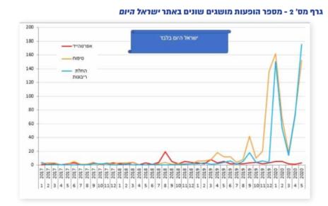 """מספר ההופעות של מושגים שונים באתר """"ישראל היום"""" (מתוך דוח זולת, יוני 2020)"""