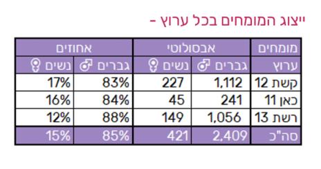 ייצוג המומחים בכל ערוץ (מתוך מחקר ייצוג נשים בשידורי הטלוויזיה, 3-4.2020, של חברת יפעת מחקרי מדיה)