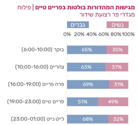 פילוח מגדרי פר רצועת שידור (מתוך מחקר ייצוג נשים בשידורי הטלוויזיה, 3-4.2020, של חברת יפעת מחקרי מדיה)