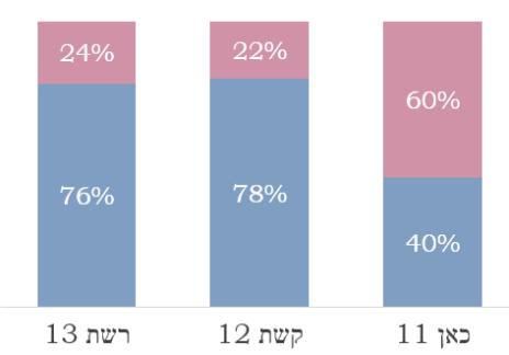 פילוח מגדרי של ההופעות התקשורתיות בכל ערוץ ברצועת הלייט-נייט (מתוך מחקר ייצוג נשים בשידורי הטלוויזיה, 3-4.2020, של חברת יפעת מחקרי מדיה)