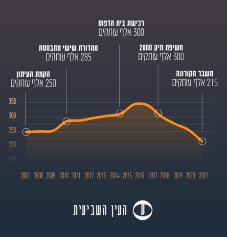 """נתוני התפוצה של """"ישראל היום"""" בשנים 2007–2020 על-פי פרסומי העיתון. הנתונים משקפים מספר עותקים ממוצע ליום על בסיס שקלול התפוצה בימי החול, ימי שישי וערבי חג"""