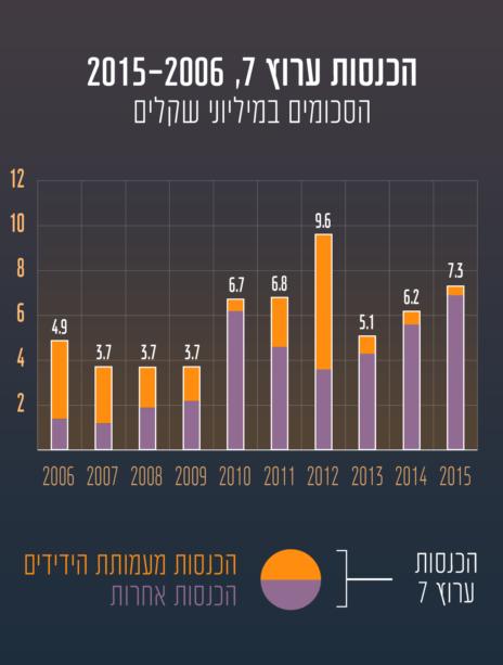 """הכנסות """"ערוץ 7"""" בשנים 2006 עד 2015, על פי דו""""חות החברה"""