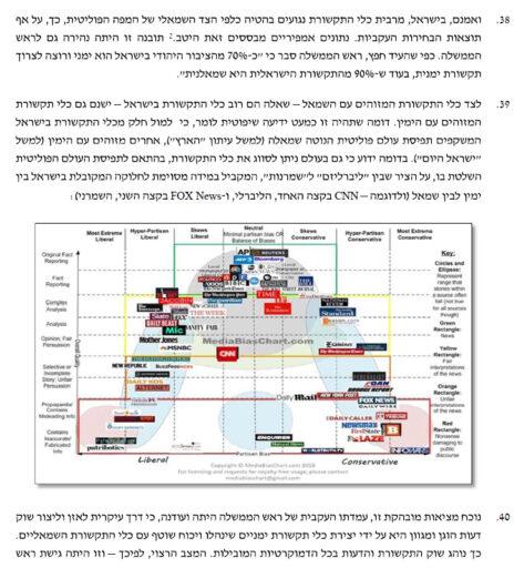 הגרף שלAd Fontes Media בכתב התשובה של נתניהו