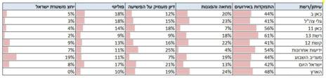 נתונים על סיקור הפשיעה בחברה הערבית בכלי התקשורת