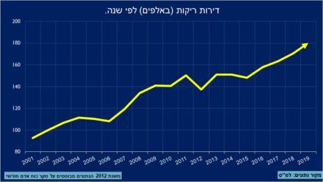 """דירות ריקות בישראל (מקור: נתוני הלמ""""ס, עיבוד: אלדד סיטבון)"""