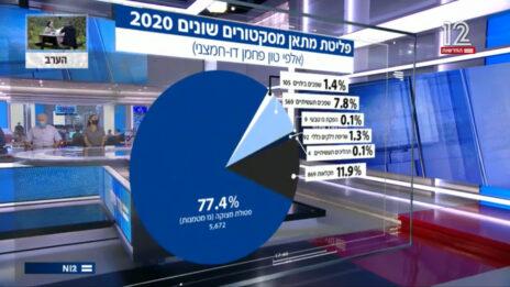 גרף פליטות המתאן בישראל שהציג שטייניץ בערוץ 12 (צילום מסך)