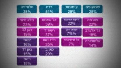 """מתוך סקר לפ""""מ לתקשורת הערבית לשנת 2020"""